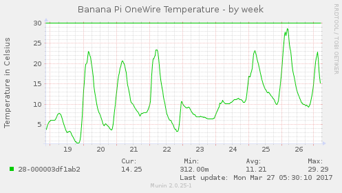 Tygodniowy wykres temperatury