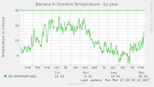 Temperatura - roczny wykres