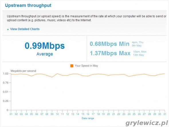 Prędkość wysyłania - wykres z SamKnows