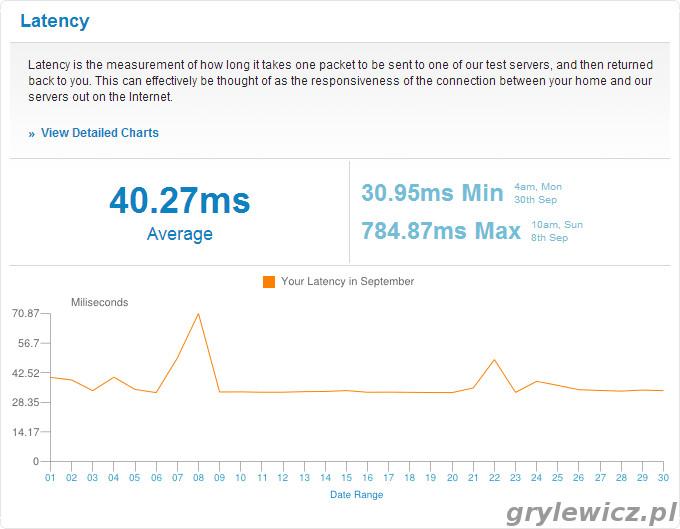 SamKnows - wykres latency