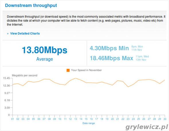 Prędkość ściągania - raport z SamKnows