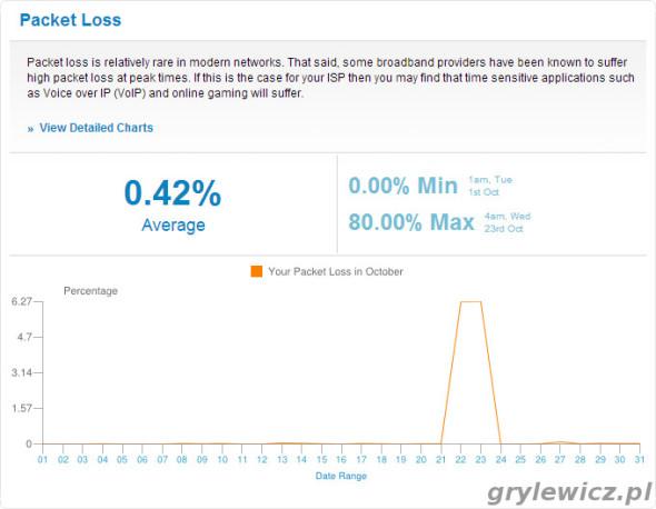 Wykresy z SamKnows - Packet Loss 10.2013
