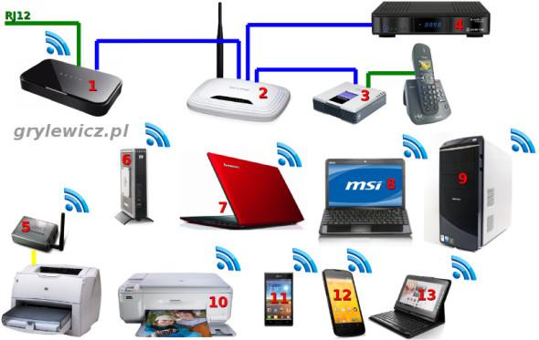 Domowa sieć LAN/WLAN