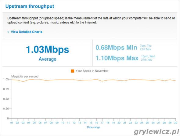 Prędkość wysyłania - raport z SamKnows