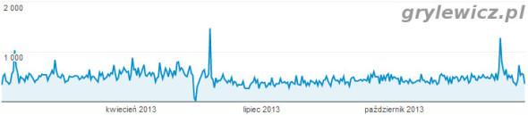 Wykres odsłon z google analytics