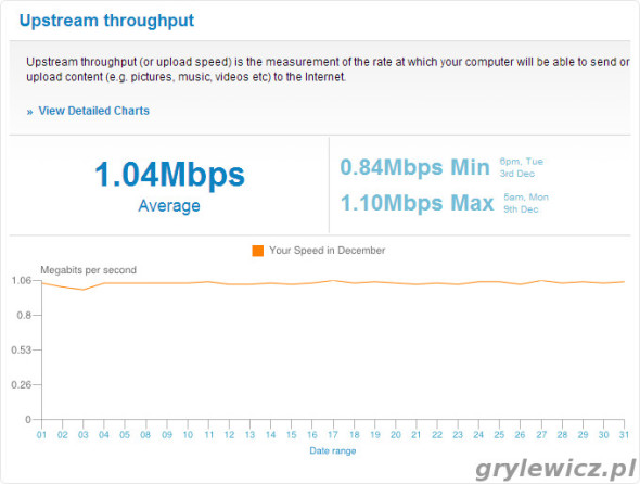 Prędkość wysyłania 12.2013 zmierzona przez SamKnows