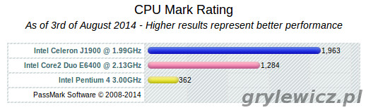 CPU Mark procesorów
