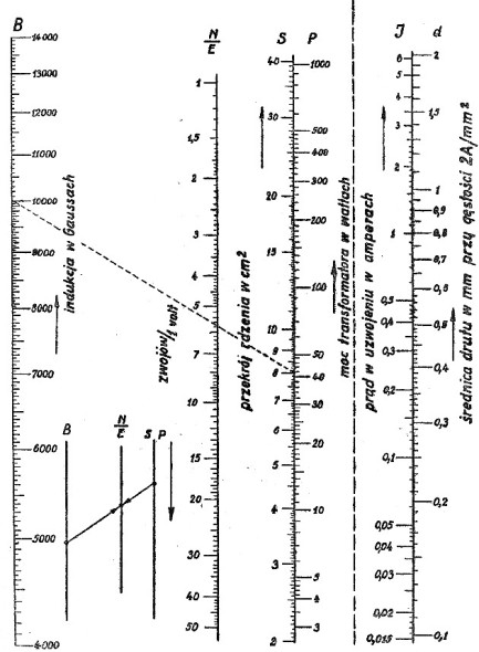 Nomogram do transformatorów