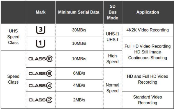 Prędkości i klasy kart SD