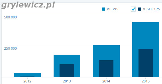 Odwiedziny w latach 2012-2015