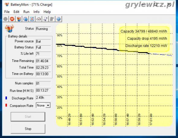 Batterymon -wykres