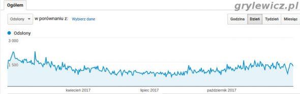 Google analytics - statystyki odwiedzin