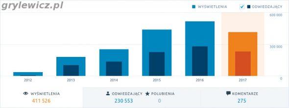 Statystyki odwiedzin 2017 wordpress