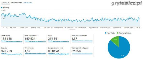 Statystyki Analitycs od google. Dane za 2018 rok